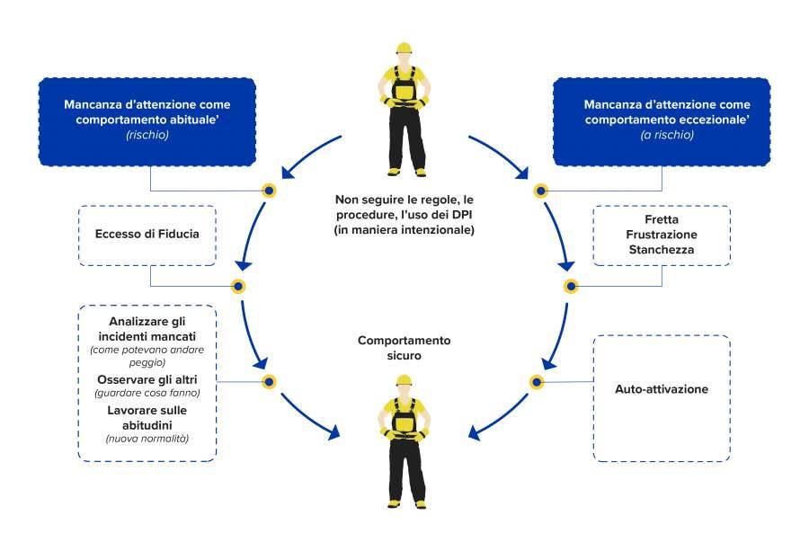 Figura di SafeStart: Tecniche per migliorare i giusti riflessi in tempo reale.