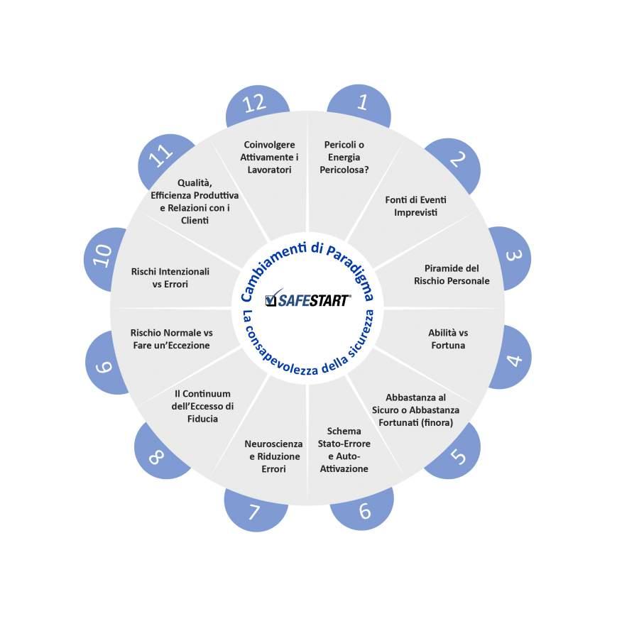 Campi speciali della serie tematica Paradigm shift in sicurezza sul lavoro di Larry Wilson nel diagramma a cerchio completo intorno alla sicurezza sul lavoro basata sulla consapevolezza