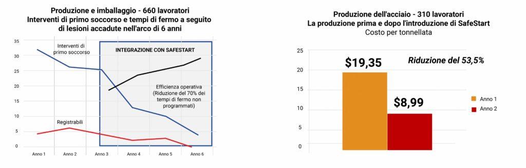 Riduzione degli interventi di primo soccorso, riduzione dei tempi di recupero da lesioni, riduzione dei costi per tonnellata nella produzione, imballaggio e fabbricazione di acciaio a seguito dell'implementazione di SafeStart