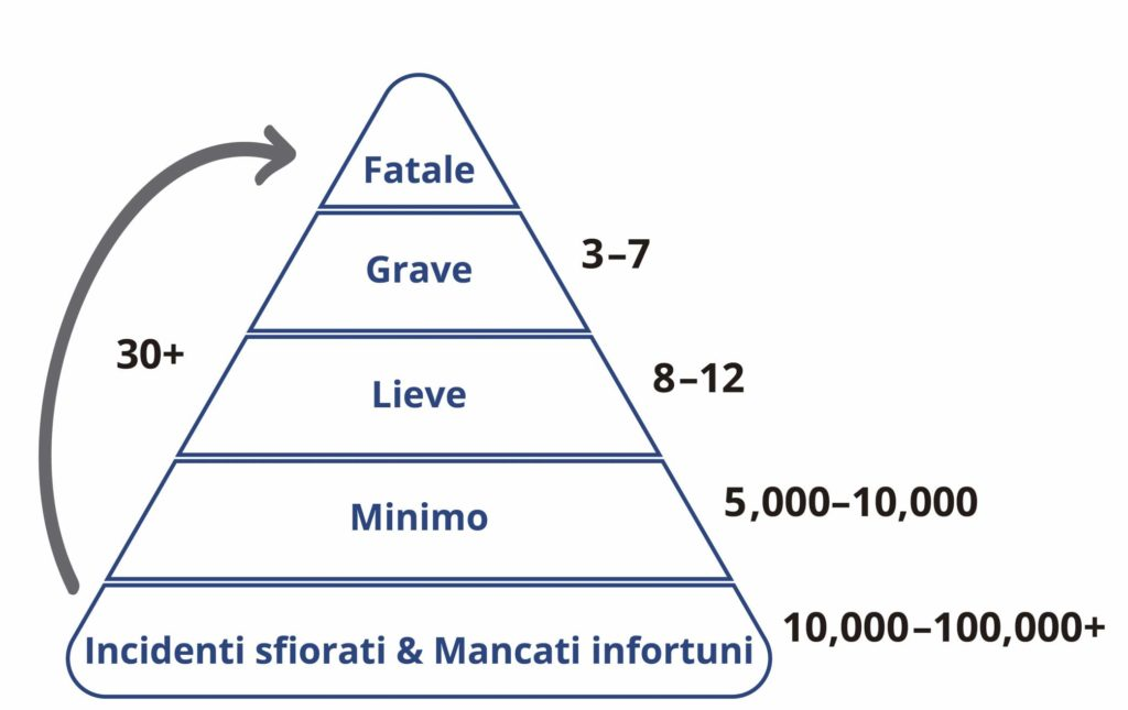La Piramide del Rischio Personale: Incidenti sfiorati/mancati infortuni e incidenti (minimo, lieve, grave e fatal).