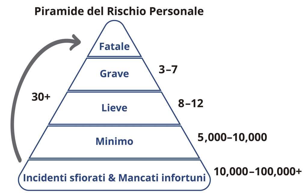 Piramide del rischio personale: incidenti sfiorati, mancati infortuni, minimo, lieve, grave, fatale