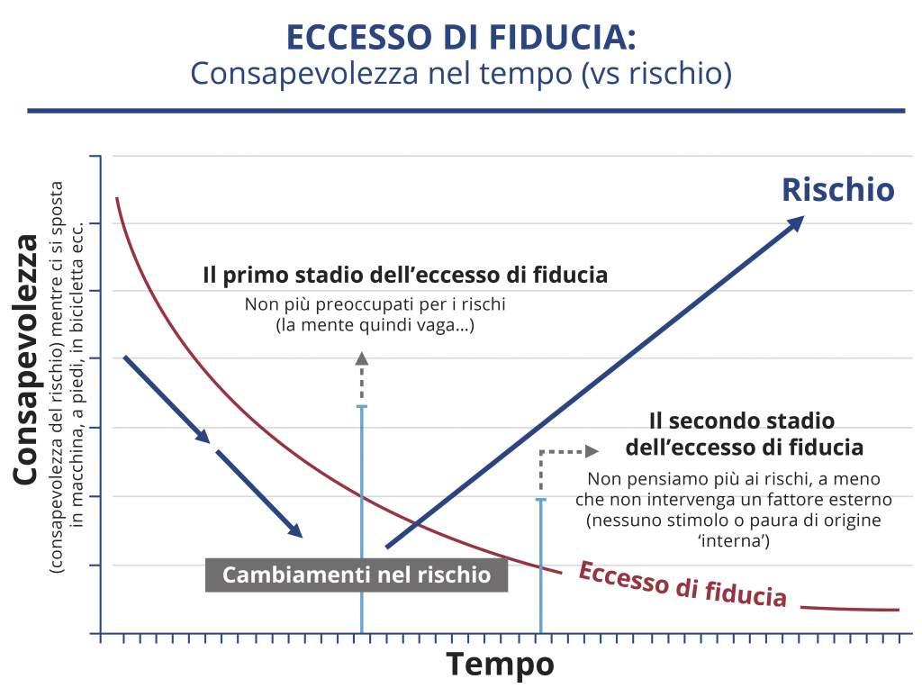 Consapevolezza nel tempo (vs rischio): Il primo stadio dell'eccesso di fiducia e il secondo stadio dell'eccesso di fiducia. Cambiamenti nel rischio.